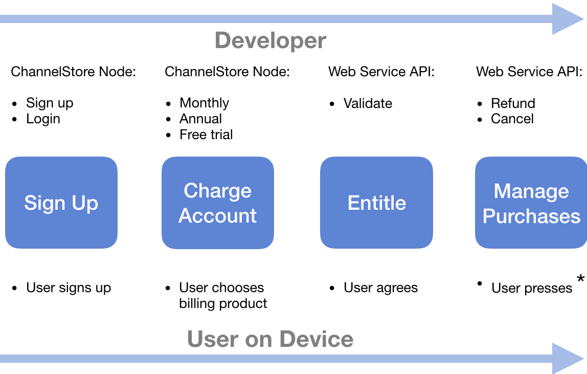 Roku SDK Documentation : Roku Pay and In-Channel Purchasing