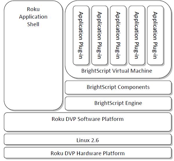 Roku SDK Documentation : Trick Mode Support